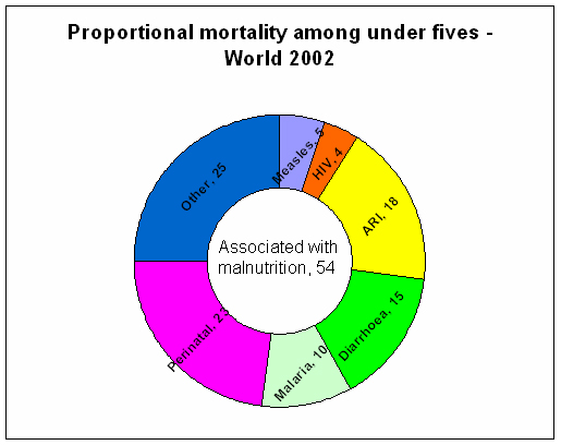Malnutrition and precipitated mortality